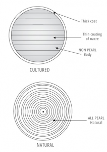 Natural pearl vs cultured pearl